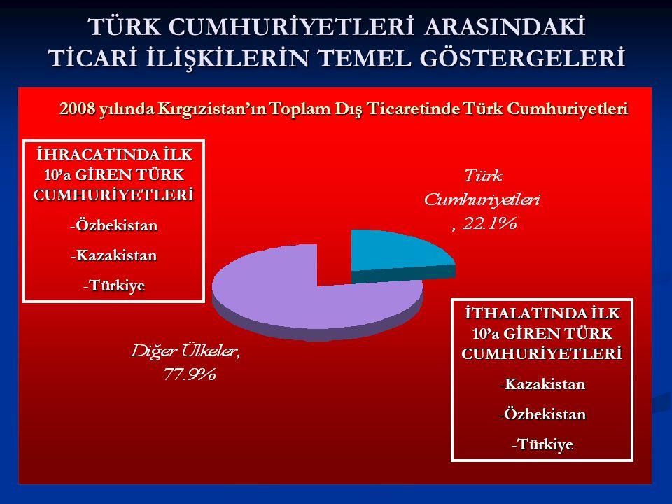 TÜRK CUMHURİYETLERİ ARASINDAKİ TİCARİ İLİŞKİLERİN TEMEL GÖSTERGELERİ 2008 yılında Kırgızistan'ın Toplam Dış Ticaretinde Türk Cumhuriyetleri İHRACATINDA İLK 10'a GİREN TÜRK CUMHURİYETLERİ -Özbekistan -Kazakistan -Türkiye İTHALATINDA İLK 10'a GİREN TÜRK CUMHURİYETLERİ -Kazakistan -Özbekistan -Türkiye