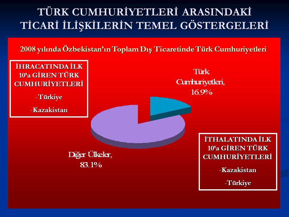 TÜRK CUMHURİYETLERİ ARASINDAKİ TİCARİ İLİŞKİLERİN TEMEL GÖSTERGELERİ 2008 yılında Özbekistan'ın Toplam Dış Ticaretinde Türk Cumhuriyetleri İHRACATINDA İLK 10'a GİREN TÜRK CUMHURİYETLERİ -Türkiye -Kazakistan İTHALATINDA İLK 10'a GİREN TÜRK CUMHURİYETLERİ -Kazakistan -Türkiye