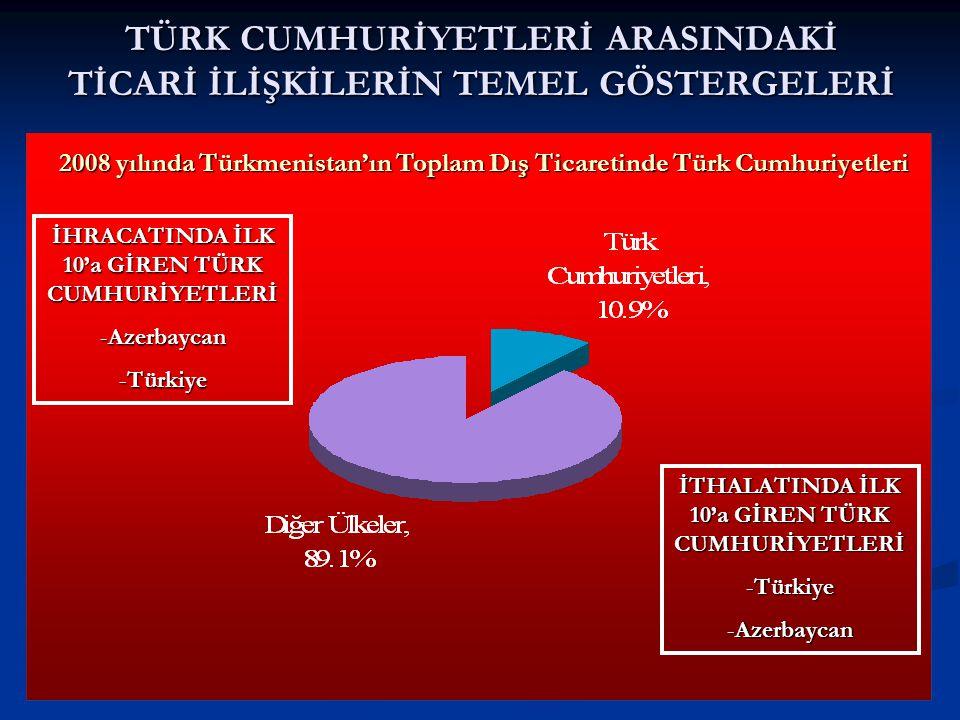 TÜRK CUMHURİYETLERİ ARASINDAKİ TİCARİ İLİŞKİLERİN TEMEL GÖSTERGELERİ 2008 yılında Türkmenistan'ın Toplam Dış Ticaretinde Türk Cumhuriyetleri İHRACATINDA İLK 10'a GİREN TÜRK CUMHURİYETLERİ -Azerbaycan -Türkiye İTHALATINDA İLK 10'a GİREN TÜRK CUMHURİYETLERİ -Türkiye -Azerbaycan
