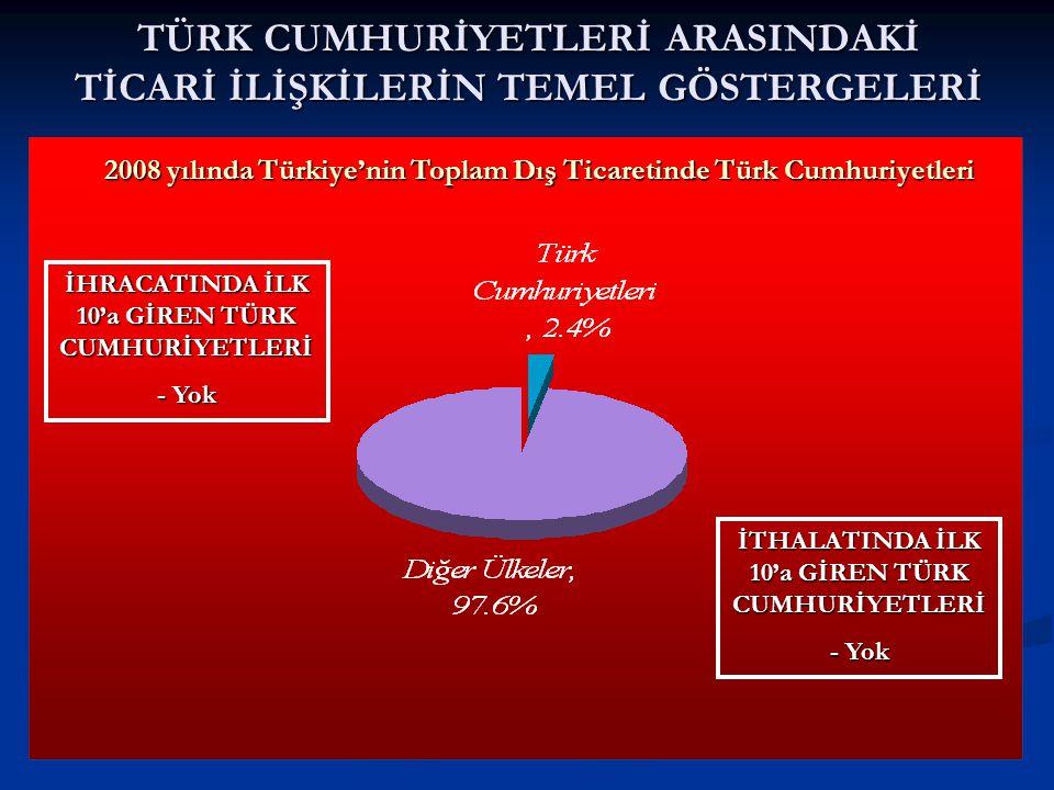 TÜRK CUMHURİYETLERİ ARASINDAKİ TİCARİ İLİŞKİLERİN TEMEL GÖSTERGELERİ 2008 yılında Türkiye'nin Toplam Dış Ticaretinde Türk Cumhuriyetleri İHRACATINDA İLK 10'a GİREN TÜRK CUMHURİYETLERİ - Yok İTHALATINDA İLK 10'a GİREN TÜRK CUMHURİYETLERİ - Yok