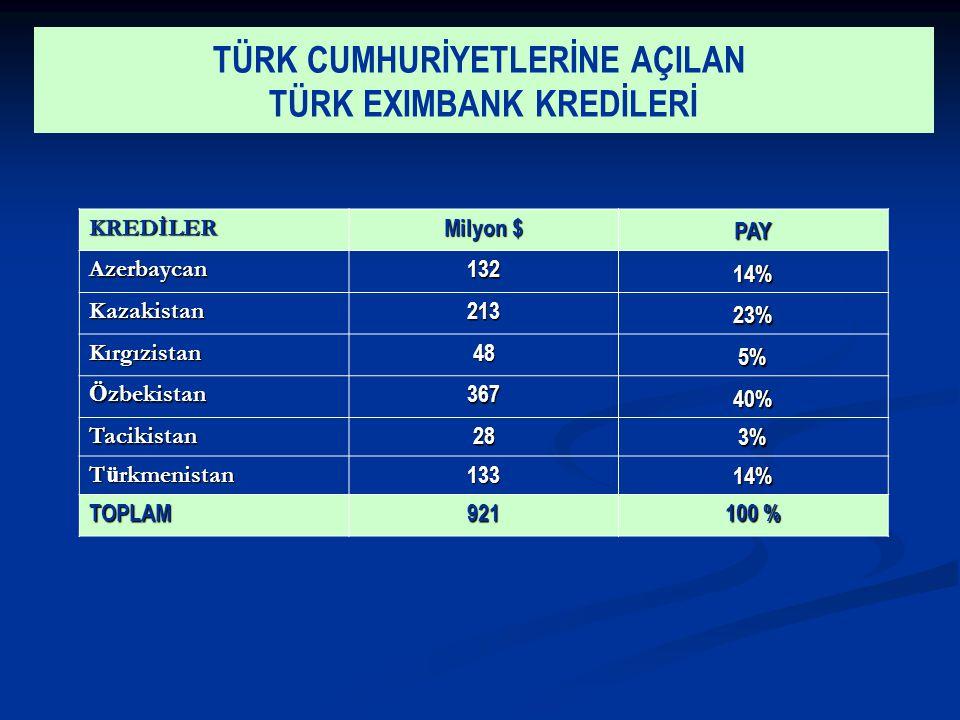 TÜRK CUMHURİYETLERİNE AÇILAN TÜRK EXIMBANK KREDİLERİ KREDİLER Milyon $ PAY Azerbaycan132 14% Kazakistan213 23% Kırgızistan48 5% Ö zbekistan 367 40% Tacikistan28 3% T ü rkmenistan 133 14% TOPLAM921 100 %