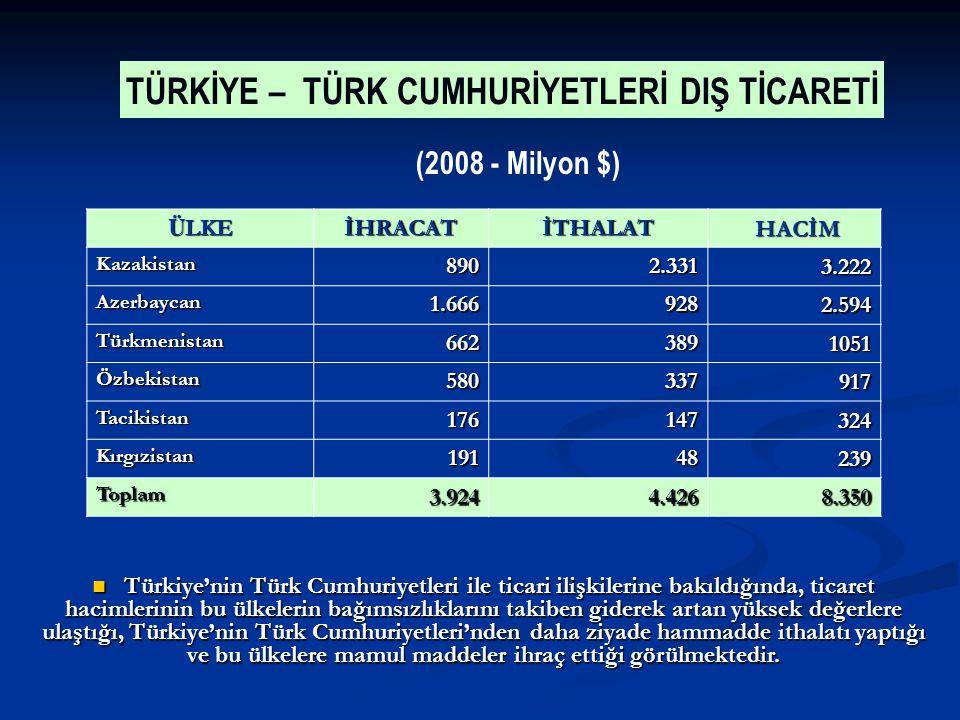 Ü LKE İHRACATİTHALAT HACİM HACİM Kazakistan8902.331 3.222 Azerbaycan1.666928 2.594 Türkmenistan662389 1051 Özbekistan580337 917 Tacikistan176147 324 Kırgızistan19148 239 Toplam3.9244.426 8.350 TÜRKİYE – TÜRK CUMHURİYETLERİ DIŞ TİCARETİ (2008 - Milyon $) Türkiye'nin Türk Cumhuriyetleri ile ticari ilişkilerine bakıldığında, ticaret hacimlerinin bu ülkelerin bağımsızlıklarını takiben giderek artan yüksek değerlere ulaştığı, Türkiye'nin Türk Cumhuriyetleri'nden daha ziyade hammadde ithalatı yaptığı ve bu ülkelere mamul maddeler ihraç ettiği görülmektedir.