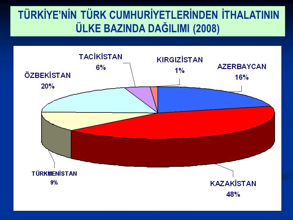 TÜRKİYE'NİN TÜRK CUMHURİYETLERİNDEN İTHALATININ ÜLKE BAZINDA DAĞILIMI (2008)