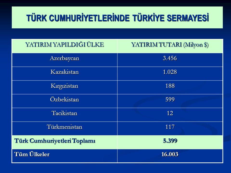TÜRK CUMHURİYETLERİNDE TÜRKİYE SERMAYESİ YATIRIM YAPILDIĞI ÜLKE YATIRIM TUTARI (Milyon $) Azerbaycan3.456 Kazakistan1.028 Kırgızistan188 Özbekistan599 Tacikistan12 Türkmenistan117 Türk Cumhuriyetleri Toplamı 5.399 Tüm Ülkeler 16.003