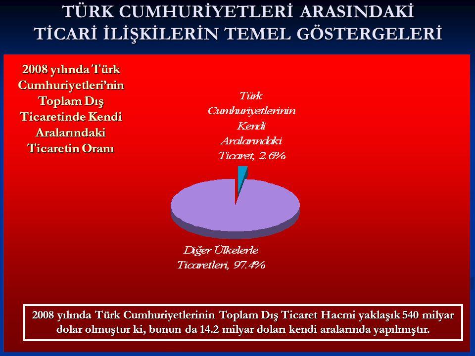 TÜRK CUMHURİYETLERİ ARASINDAKİ TİCARİ İLİŞKİLERİN TEMEL GÖSTERGELERİ 2008 yılında Türk Cumhuriyetleri'nin Toplam Dış Ticaretinde Kendi Aralarındaki Ticaretin Oranı 2008 yılında Türk Cumhuriyetlerinin Toplam Dış Ticaret Hacmi yaklaşık 540 milyar dolar olmuştur ki, bunun da 14.2 milyar doları kendi aralarında yapılmıştır.