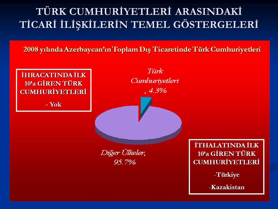 TÜRK CUMHURİYETLERİ ARASINDAKİ TİCARİ İLİŞKİLERİN TEMEL GÖSTERGELERİ 2008 yılında Azerbaycan'ın Toplam Dış Ticaretinde Türk Cumhuriyetleri İHRACATINDA İLK 10'a GİREN TÜRK CUMHURİYETLERİ - Yok İTHALATINDA İLK 10'a GİREN TÜRK CUMHURİYETLERİ -Türkiye -Kazakistan