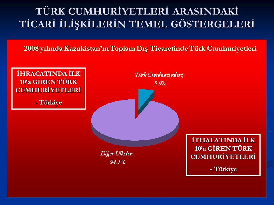 TÜRK CUMHURİYETLERİ ARASINDAKİ TİCARİ İLİŞKİLERİN TEMEL GÖSTERGELERİ 2008 yılında Kazakistan'ın Toplam Dış Ticaretinde Türk Cumhuriyetleri İHRACATINDA İLK 10'a GİREN TÜRK CUMHURİYETLERİ - Türkiye İTHALATINDA İLK 10'a GİREN TÜRK CUMHURİYETLERİ - Türkiye
