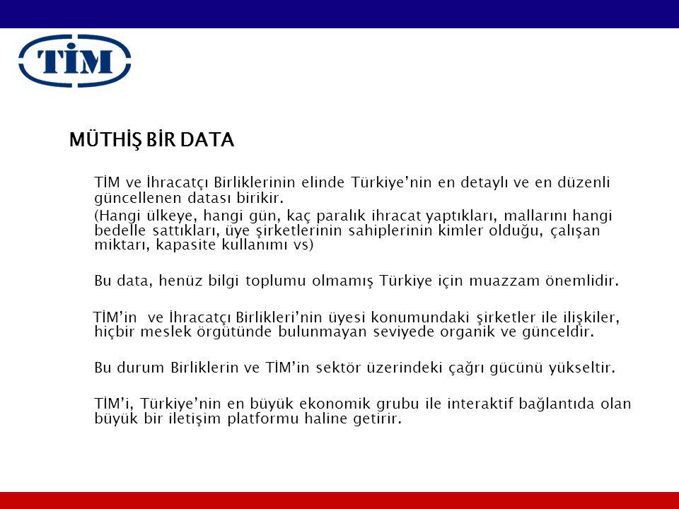MÜTHİŞ BİR DATA TİM ve İhracatçı Birliklerinin elinde Türkiye'nin en detaylı ve en düzenli güncellenen datası birikir. (Hangi ülkeye, hangi gün, kaç p