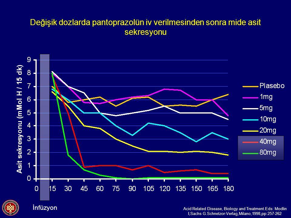 Değişik dozlarda pantoprazolün iv verilmesinden sonra mide asit sekresyonu Acid Related Disease, Biology and Treatment.Eds: Modlin I,Sachs G.Schnetzor-Verlag,Milano,1998,pp:257-262 İnfüzyon