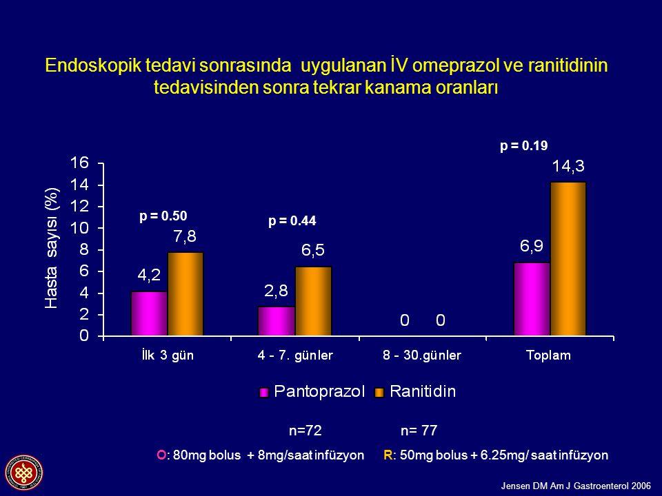 Endoskopik tedavi sonrasında uygulanan İV omeprazol ve ranitidinin tedavisinden sonra tekrar kanama oranları n=72 n= 77 p = 0.50 p = 0.44 p = 0.19 O: 80mg bolus + 8mg/saat infüzyon R: 50mg bolus + 6.25mg/ saat infüzyon Jensen DM Am J Gastroenterol 2006