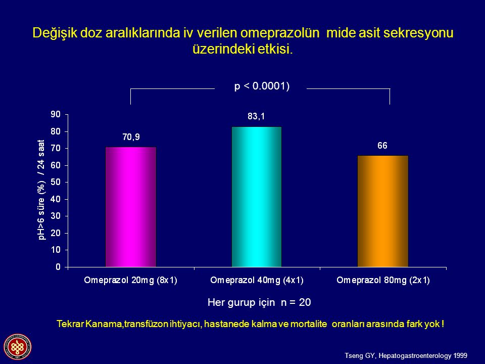 Değişik doz aralıklarında iv verilen omeprazolün mide asit sekresyonu üzerindeki etkisi.