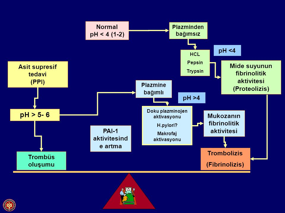 Endoskopik tedavi sonrasında İV omeprazol (80mg bolus ve 8mg/saat perf.) n= 120 Hasta sayısı (%) p= 0.001 p= 0.13 p= 0.14 James YW,.