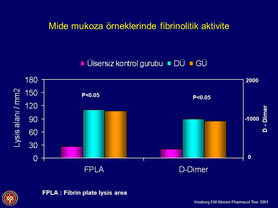Mide mukoza örneklerinde fibrinolitik aktivite FPLA : Fibrin plate lysis area P<0.05 2000 0 -1000 D - Dimer Vreeburg EM.Aliment Pharmacol Ther 2001