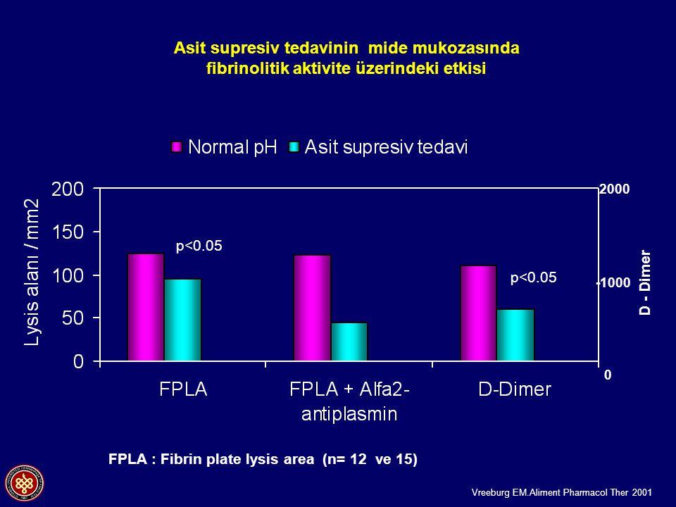 2000 0 -1000 D - Dimer p<0.05 FPLA : Fibrin plate lysis area (n= 12 ve 15) Vreeburg EM.Aliment Pharmacol Ther 2001 Asit supresiv tedavinin mide mukozasında fibrinolitik aktivite üzerindeki etkisi