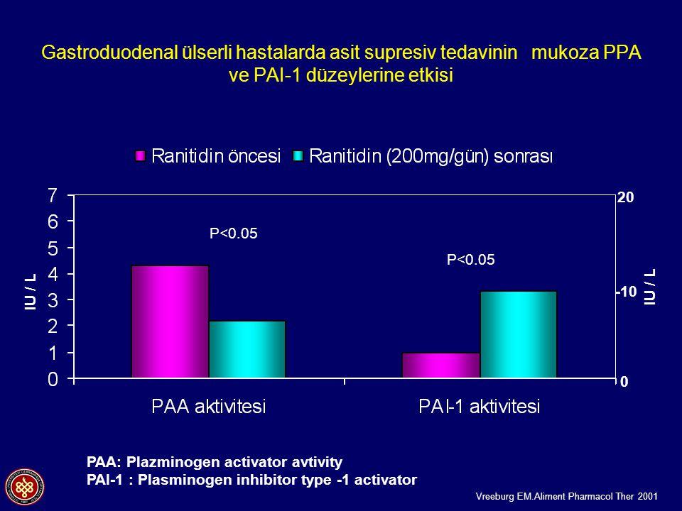 PAA: Plazminogen activator avtivity PAI-1 : Plasminogen inhibitor type -1 activator Vreeburg EM.Aliment Pharmacol Ther 2001 Gastroduodenal ülserli hastalarda asit supresiv tedavinin mukoza PPA ve PAI-1 düzeylerine etkisi P<0.05 IU / L 20 -10 0 IU / L