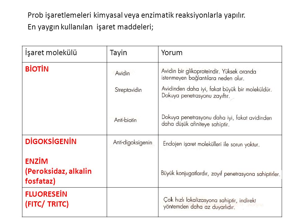 İşaret molekülüTayinYorum BİOTİN DİGOKSİGENİN ENZİM (Peroksidaz, alkalin fosfataz) FLUORESEİN (FITC/ TRITC) Prob işaretlemeleri kimyasal veya enzimati