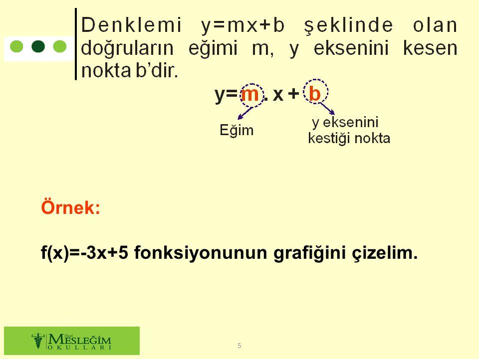 f(x) =-3x+5 fonksiyonunun grafiği eğimi -3, y eksenini kestiği nokta (0, 5) olan doğrunun grafiğidir.
