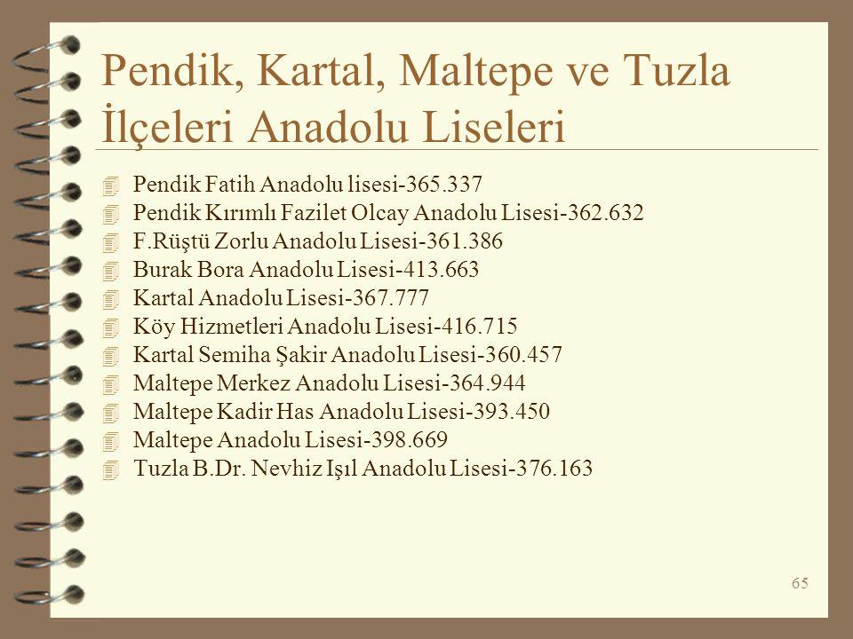 65 Pendik, Kartal, Maltepe ve Tuzla İlçeleri Anadolu Liseleri 4 Pendik Fatih Anadolu lisesi-365.337 4 Pendik Kırımlı Fazilet Olcay Anadolu Lisesi-362.