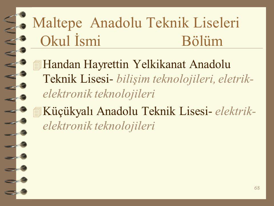 68 Maltepe Anadolu Teknik Liseleri Okul İsmi Bölüm 4 Handan Hayrettin Yelkikanat Anadolu Teknik Lisesi- bilişim teknolojileri, eletrik- elektronik tek
