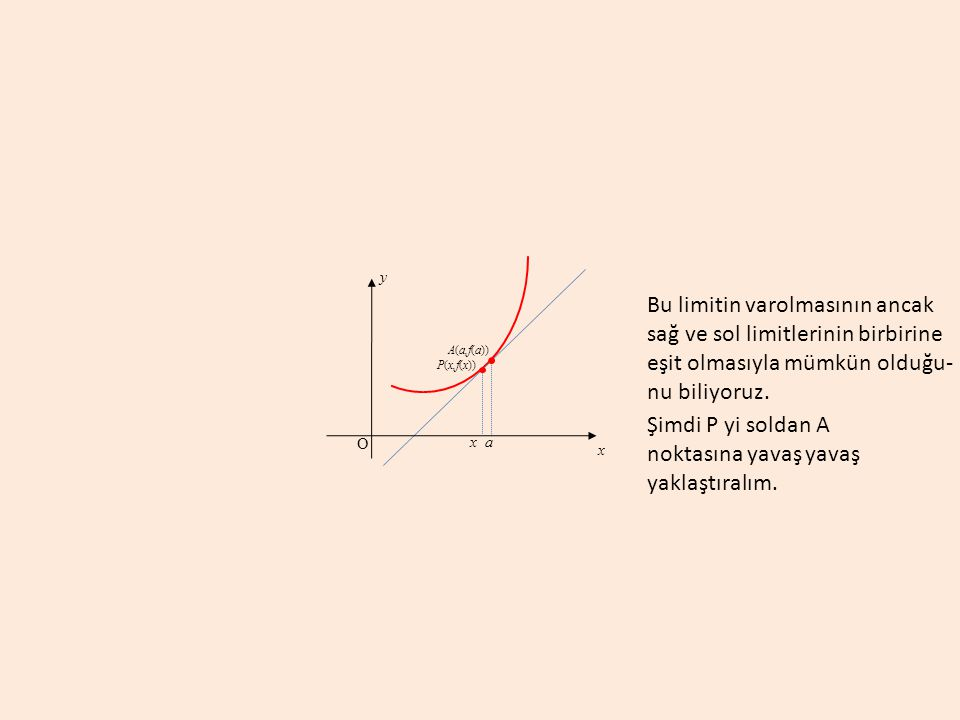 a A(a,f(a)) y x O Bu limitin varolmasının ancak sağ ve sol limitlerinin birbirine eşit olmasıyla mümkün olduğu- nu biliyoruz. Şimdi P yi soldan A nokt