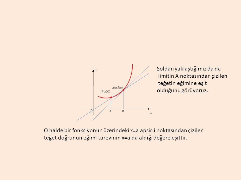 a A(a,f(a)) y x O Soldan yaklaştığımız da da limitin A noktasından çizilen teğetin eğimine eşit olduğunu görüyoruz. P(x,f(x)) x O halde bir fonksiyonu