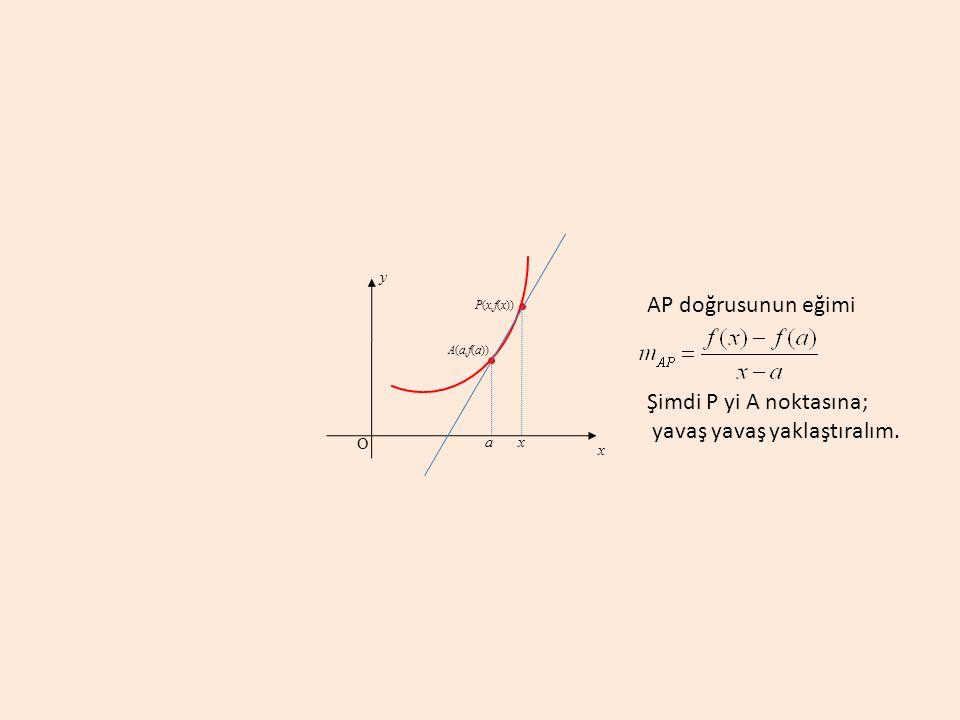 a A(a,f(a)) y x O P(x,f(x)) x AP doğrusunun eğimi Şimdi P yi A noktasına; yavaş yavaş yaklaştıralım.