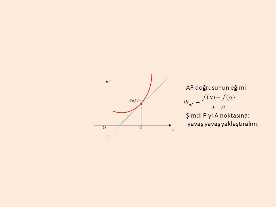 a A(a,f(a)) y x O AP doğrusunun eğimi Şimdi P yi A noktasına; yavaş yavaş yaklaştıralım.