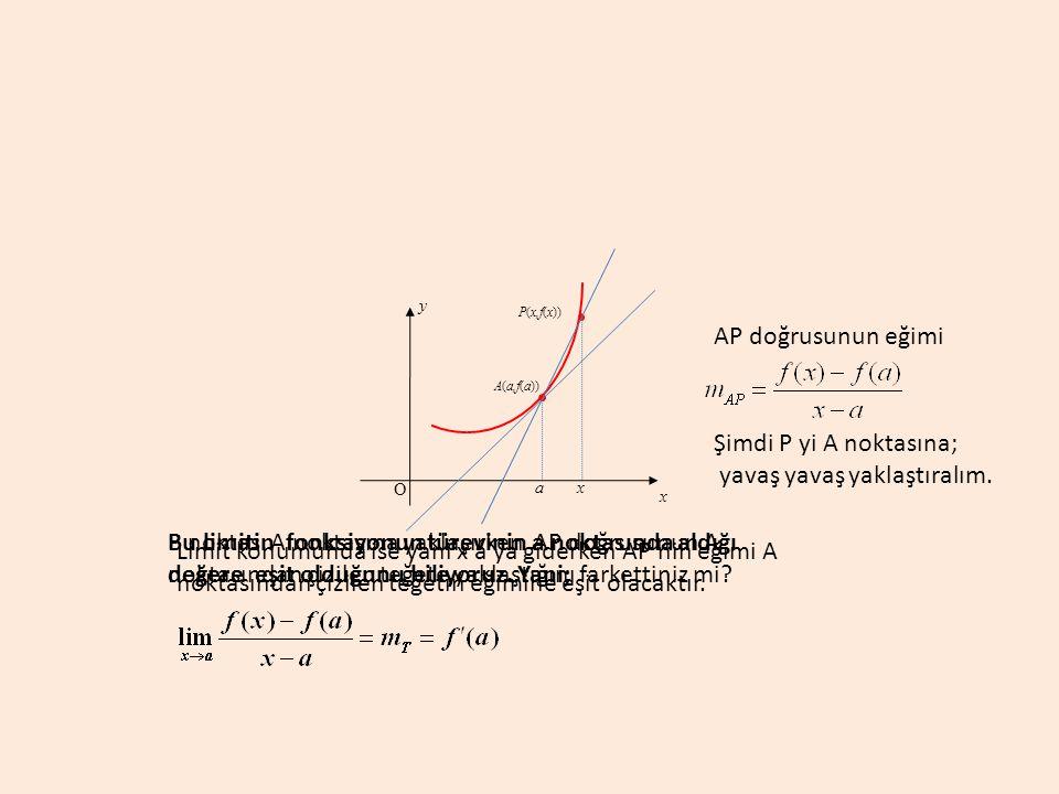 a A(a,f(a)) y x O AP doğrusunun eğimi Şimdi P yi A noktasına; yavaş yavaş yaklaştıralım. P(x,f(x)) x P noktası A noktasına yaklaşırken AP doğrusunun A