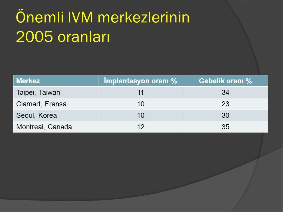 Önemli IVM merkezlerinin 2005 oranları Merkezİmplantasyon oranı %Gebelik oranı % Taipei, Taiwan1134 Clamart, Fransa1023 Seoul, Korea1030 Montreal, Can