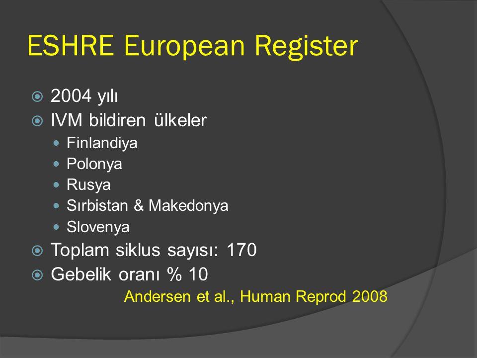 ESHRE European Register  2004 yılı  IVM bildiren ülkeler Finlandiya Polonya Rusya Sırbistan & Makedonya Slovenya  Toplam siklus sayısı: 170  Gebel