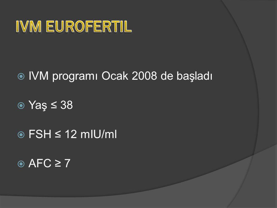  IVM programı Ocak 2008 de başladı  Yaş ≤ 38  FSH ≤ 12 mIU/ml  AFC ≥ 7