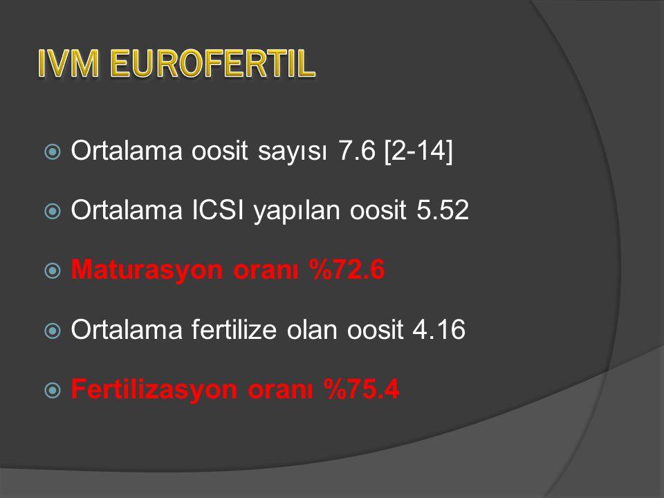  Ortalama oosit sayısı 7.6 [2-14]  Ortalama ICSI yapılan oosit 5.52  Maturasyon oranı %72.6  Ortalama fertilize olan oosit 4.16  Fertilizasyon or