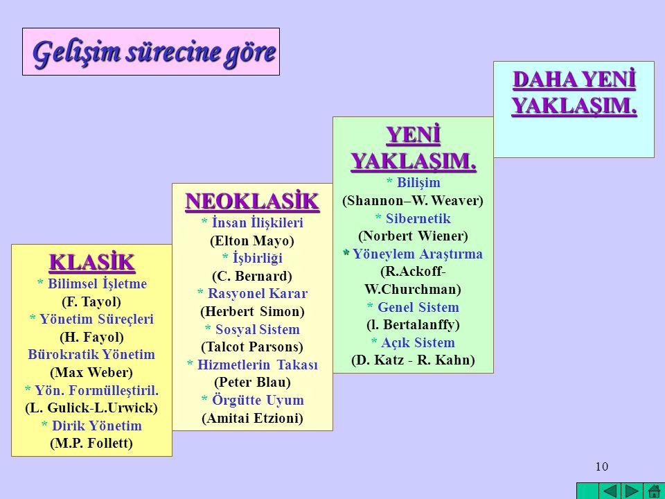 9 Y Ö N E T İ M K U R A M L A R I ve Y A K L A Ş I M L A R A) Gelişim sürecine göre B) Yönetim anlayışına göre