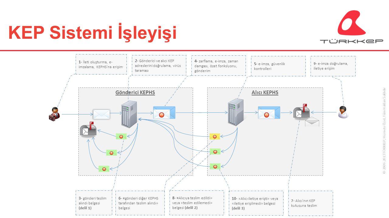 © 2009-2013 TÜRKKEP, Hizmete Özel, Tüm Hakları Saklıdır HSM Desteği KEP iletilerinin oluşturulması esnasında imzalama işleminin HSM üzerinden yapılarak, çoklu KEP iletisi gönderimi sağlanır.