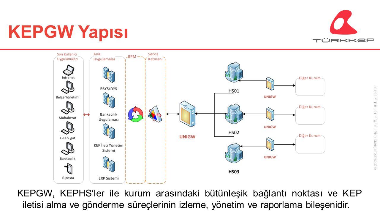 © 2009-2013 TÜRKKEP, Hizmete Özel, Tüm Hakları Saklıdır KEPGW Yapısı KEPGW, KEPHS'ler ile kurum arasındaki bütünleşik bağlantı noktası ve KEP iletisi