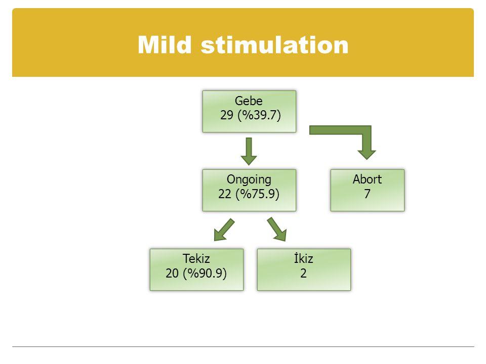 Mild stimulation Gebe 29 (%39.7) Gebe 29 (%39.7) Ongoing 22 (%75.9) Ongoing 22 (%75.9) Abort 7 Abort 7 Tekiz 20 (%90.9) Tekiz 20 (%90.9) İkiz 2 İkiz 2