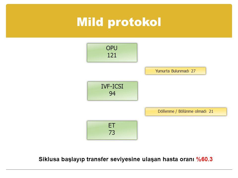Mild protokol OPU 121 OPU 121 IVF-ICSI 94 IVF-ICSI 94 Yumurta Bulunmadı 27 ET 73 ET 73 Döllenme / Bölünme olmadı 21 Siklusa başlayıp transfer seviyesi