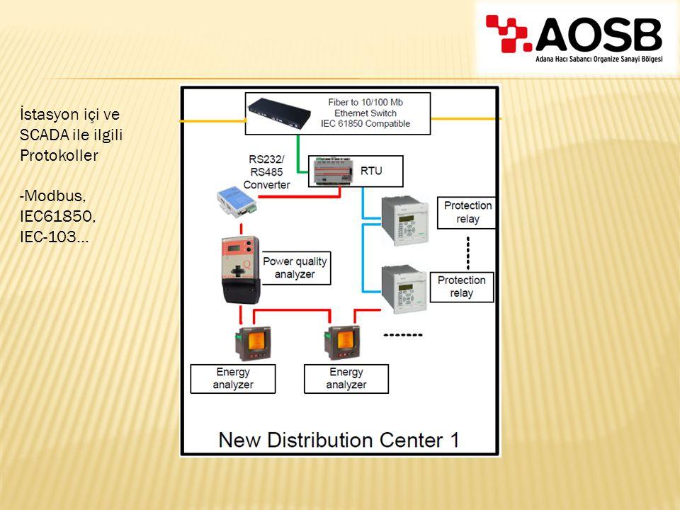 İstasyon içi ve SCADA ile ilgili Protokoller -Modbus, IEC61850, IEC-103...