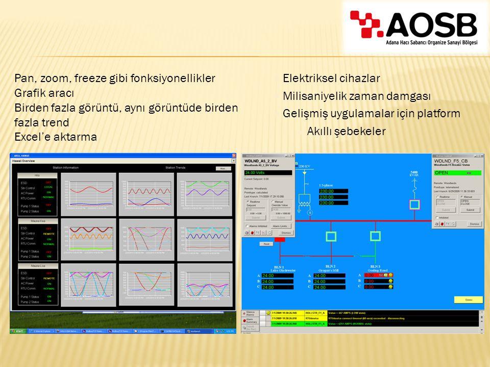 Pan, zoom, freeze gibi fonksiyonellikler Grafik aracı Birden fazla görüntü, aynı görüntüde birden fazla trend Excel'e aktarma ● Elektriksel cihazlar ●