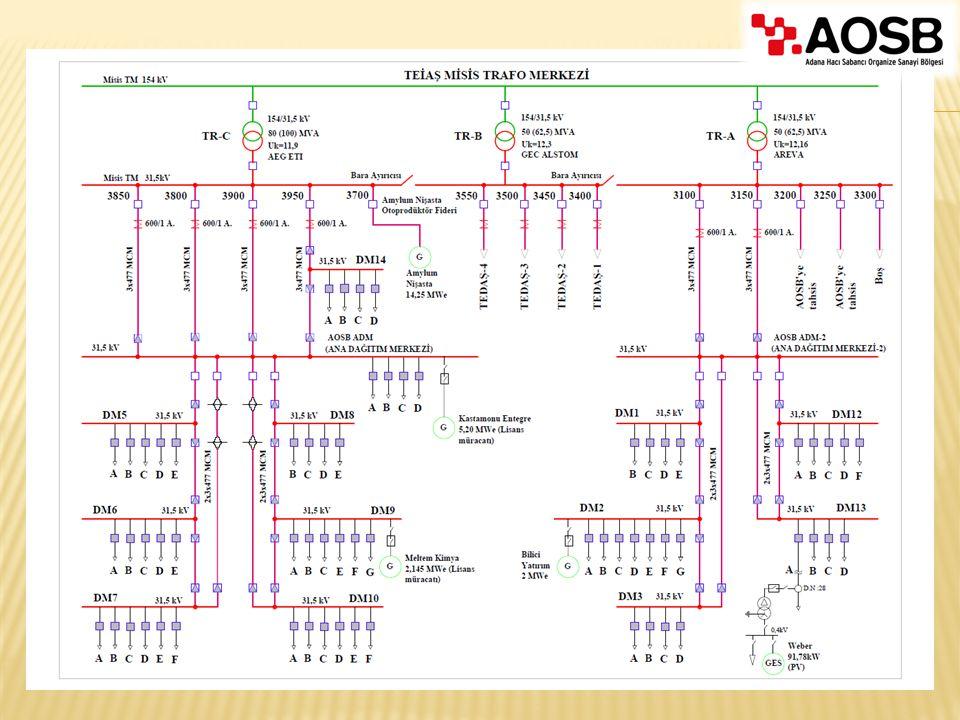  Basitleştirilmiş RTU kabin mühendisliği ve kablolaması  Mevcut sistemler basitçe genişletilebilir  Lokal veri işleme: Filtreleme, veri birleştirme vb.