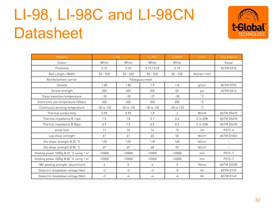 LI-98, LI-98C and LI-98CN Datasheet 32