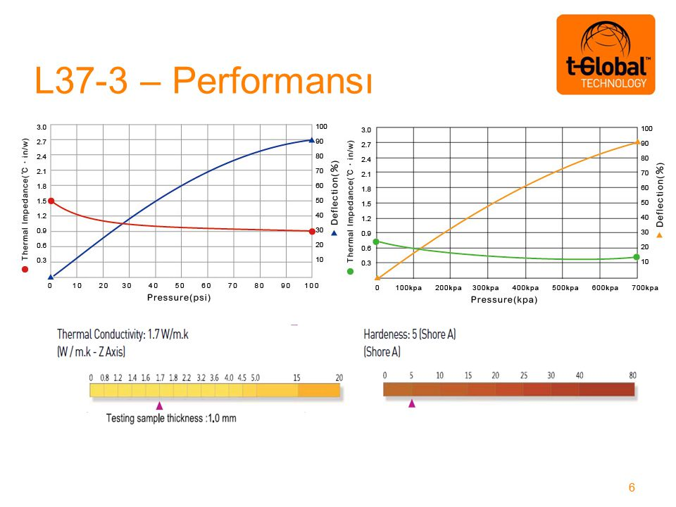 L37-3 – Performansı 66