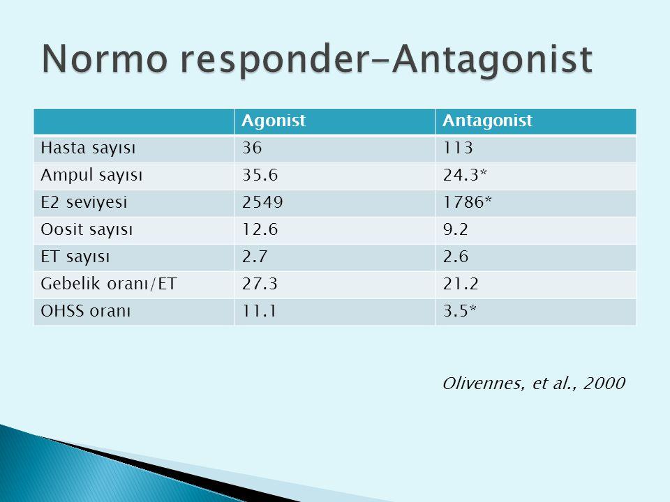 AgonistAntagonist Hasta sayısı36113 Ampul sayısı35.624.3* E2 seviyesi25491786* Oosit sayısı12.69.2 ET sayısı2.72.6 Gebelik oranı/ET27.321.2 OHSS oranı