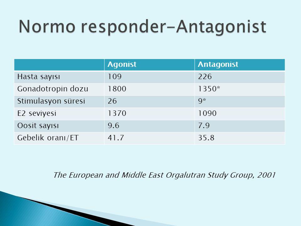 AgonistAntagonist Hasta sayısı109226 Gonadotropin dozu18001350* Stimulasyon süresi269* E2 seviyesi13701090 Oosit sayısı9.67.9 Gebelik oranı/ET41.735.8