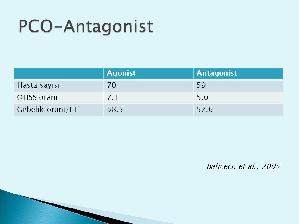 AgonistAntagonist Hasta sayısı7059 OHSS oranı7.15.0 Gebelik oranı/ET58.557.6 Bahceci, et al., 2005