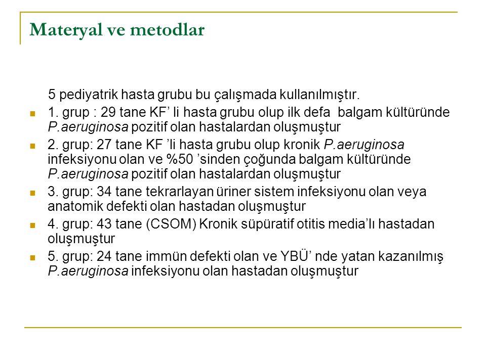 Materyal ve metodlar 5 pediyatrik hasta grubu bu çalışmada kullanılmıştır. 1. grup : 29 tane KF' li hasta grubu olup ilk defa balgam kültüründe P.aeru