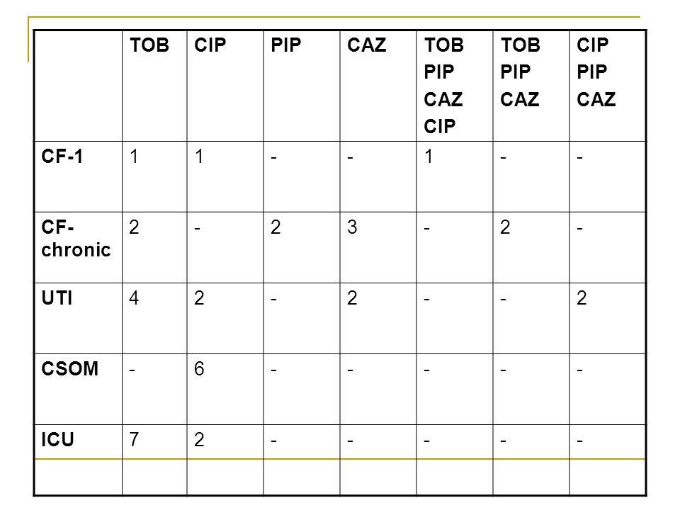 TOBCIPPIPCAZTOB PIP CAZ CIP TOB PIP CAZ CIP PIP CAZ CF-111--1-- CF- chronic 2-23-2- UTI42-2--2 CSOM-6----- ICU72-----