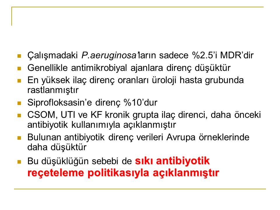 Çalışmadaki P.aeruginosa'ların sadece %2.5'i MDR'dir Genellikle antimikrobiyal ajanlara direnç düşüktür En yüksek ilaç direnç oranları üroloji hasta g