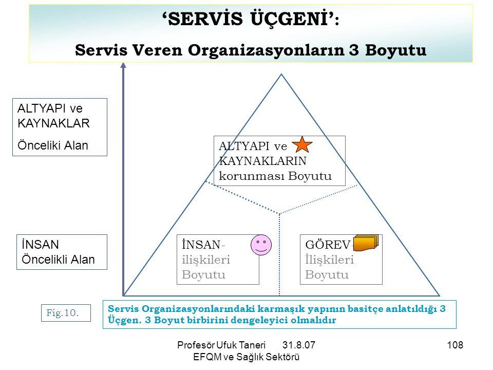 Profesör Ufuk Taneri 31.8.07 EFQM ve Sağlık Sektörü 108 ALTYAPI ve KAYNAKLARIN korunması Boyutu İNSAN- ilişkileri Boyutu GÖREV- İlişkileri Boyutu ALTY