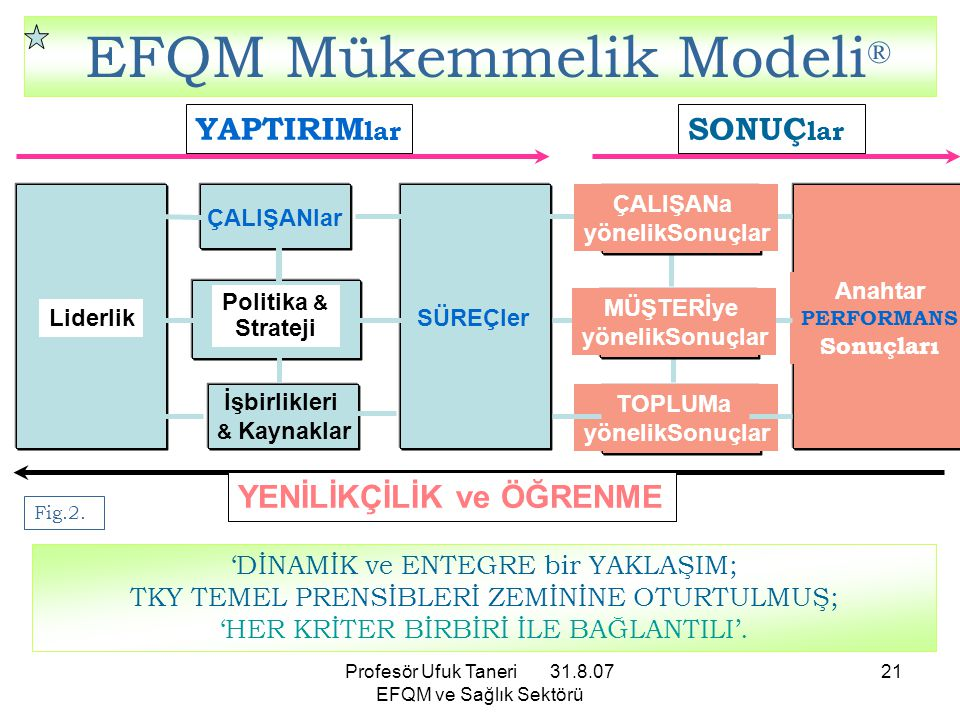 Profesör Ufuk Taneri 31.8.07 EFQM ve Sağlık Sektörü 21 TOPLUMa yönelikSonuçlar SÜREÇler Politika & Strateji ÇALIŞANlar Liderlik Anahtar PERFORMANS Son
